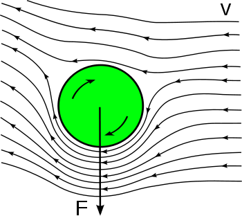 Une image illustrant l'effet Magnus sur une balle