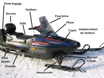 Les différents éléments d'une motoneige (Inspiration: Infovisual)