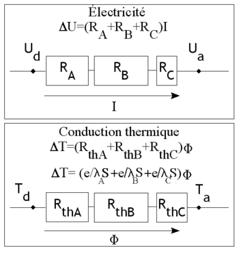Conduction thermique d finition et explications - Coefficient de conduction thermique ...