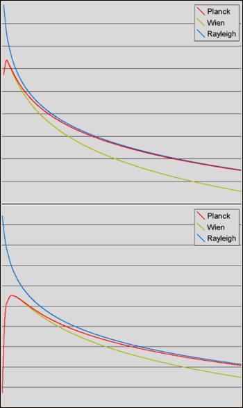 Φλ de différentes lois de rayonnement (en haut: hautes températures, en bas: basses températures)