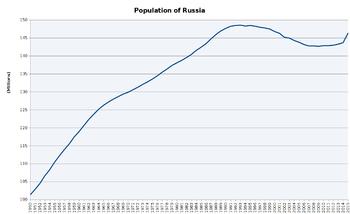Évolution démographique