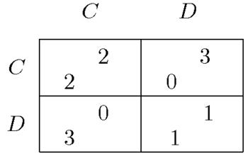 Le dilemme du prisonnier est une célèbre illustration en théorie des jeux d'un jeu à somme non nulle.