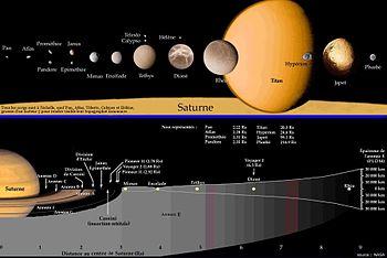 Satellites et anneaux de Saturne (photomontage de l'Agence Spatiale Européenne)