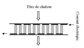 Module connecté en série électriquement et en parallèle thermiquement