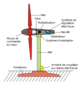 Schéma d'une éolienne de type aérogénérateur.