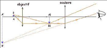 Principe du microscope; objet, image intermédiaire, image finale
