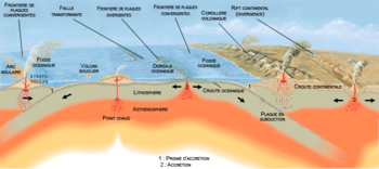 Schéma général des différents types de volcanisme associés aux mouvements des plaques tectoniques