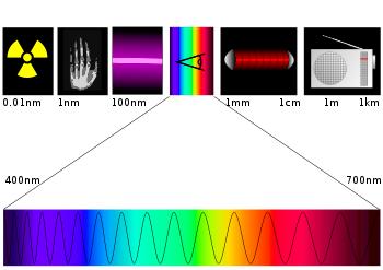 Le domaine visible du spectre électromagnétique