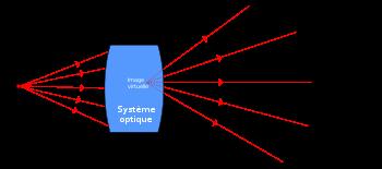 image virtuelle visible par un œil placé dans le faisceau