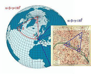 Sur une sphère, la somme des angles d'un triangle n'est pas égale à 180°: une sphère n'est pas un espace euclidien. Par contre, les lois de la géométrie euclidienne sont de bonnes approximations locales. Pour un petit triangle sur la surface de la Terre, la somme des angles est proche de 180°.
