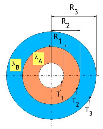 Schéma d'un tube concentrique