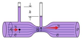 L'effet Venturi. La pression au point 1 est plus grande qu'au point 2. Et la vitesse du fluide au point 2 est plus grande qu'au point 1.