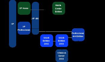 Diagramme représentant les différentes éditions de Windows