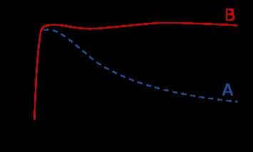 La courbe de rotation prévue par les équations de Newton (A) et la courbe observée (B) , en fonction de la distance au centre de la  galaxie.