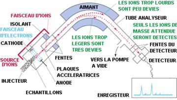 Schéma de la structure d'un spectromètre de masse: exemple d'un spectromètre de masse à secteur magnétique associé à une source d'ionisation d'impact électronique
