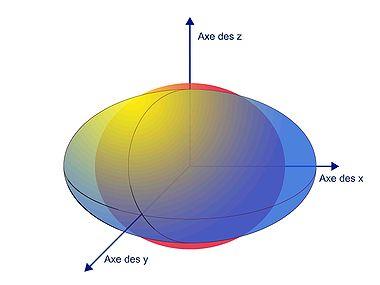 Fig. 1. La sphère rouge représente la sphère unité pour la première distance, la figure bleue représente la sphère unité pour la deuxième distance. La figure bleue est un ellipsoïde dont les axes peuvent être choisis orthogonaux pour la première distance.