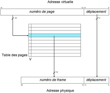 Mémoire virtuelle: traduction du couple (page, déplacement), l'adresse virtuelle, en (frame, déplacement), l'adresse physique