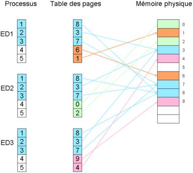 Mémoire virtuelle: partage du code entre trois processus constitués de 3 pages de code et 2 pages de données.