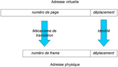 Mémoire virtuelle: traduction d'une adresse virtuelle en adresse physique