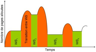 Les régions oranges représentent les transitions entre deux espaces de travail (en vert).