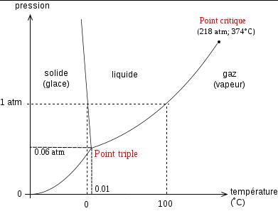 *diagramme de phase de l'eau
