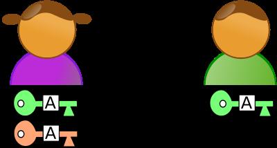1re étape: Alice génère deux clés. La clé publique (verte) qu'elle envoie à Bob et la clé privée (rouge) qu'elle conserve précieusement sans la divulguer à quiconque.