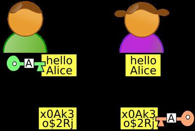 2e et 3e étapes: Bob chiffre le message avec la clé publique d'Alice et envoie le texte chiffré. Alice déchiffre le message grâce à sa clé privée.
