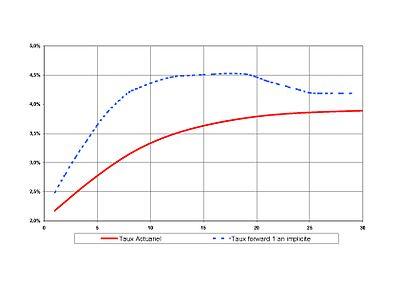 Graphe 3 - Courbe des taux de swaps en euros le 12 juillet 2005 et taux forward 1 an implicites qui en découlent