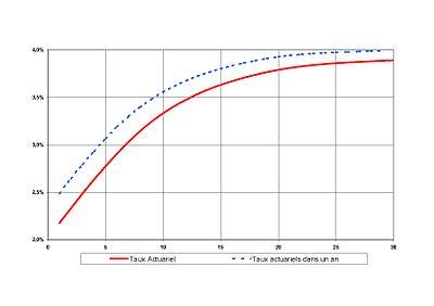 Graphe 1 - Courbe des taux de swaps en euros le 12 juillet 2005 et courbe des taux implicite un an après qui en découle
