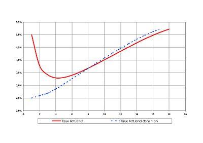 Graphe 4 - Exemple de courbe des taux inversée et de la courbe implicite des taux dans un an qu'elle contient