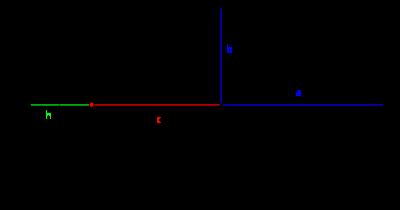 Ellipse (mathématiques) - Rapport entre les grandeurs