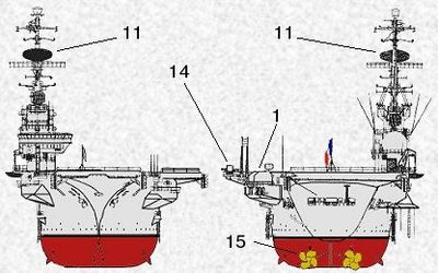 1: canon de 100 mm; 11: radar de veille air DRBV-23; 14: miroir d'appontage OP3; 15: 2 hélices à 4 pales fixes