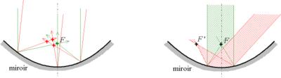 La figure de gauche montre que les rayons non parallèles à l'axe ne convergent pas exactement au même point. La figure de droite montre, de manière caricaturale, l'approximation faite dans les conditions de Gauss