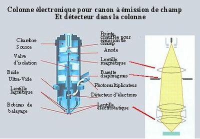 Colonne Gemini de Zeiss. Cette colonne, équipée d'une source à émission de champ, dédiée aux applications basse énergie, contient un détecteur d'électrons secondaire dans la colonne