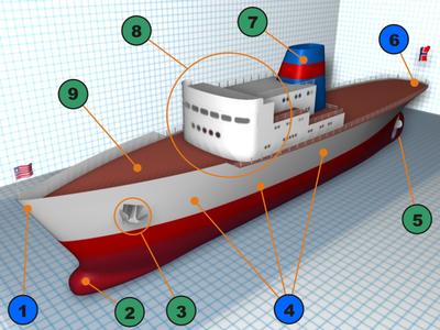 Quelques éléments constitutifs d'un bateau ponté: 1-proue ou étrave, 2-bulbe d'étrave, 3-ancre, 4-bordé de la coque, 5-hélice devant le safran, 6-poupe, 7-cheminée, 8-superstructure, 9- pont.
