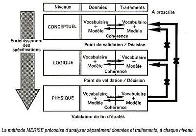 La m�thode MERISE pr�conise d'analyser s�par�ment donn�es et traitements, � chaque niveau. On aura pris soin de v�rifier la coh�rence entre ces deux analyses avant la validation et le passage au niveau suivant.