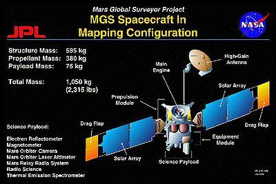 Configuration de Mars Global Surveyor