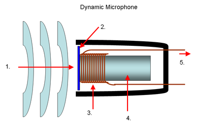 Sch�ma du microphone dynamique1 - Onde sonore2 - Membrane3 - Bobine mobile4 - Aimant5 - Signal �lectrique