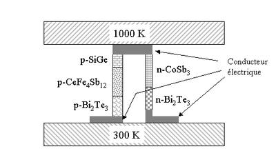 Module thermoélectrique