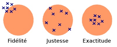 représentation symbolique de la fidélité, la justesse et la précision en métrologie