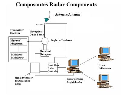 Composantes d'un radar (ici, un radar monostatique)