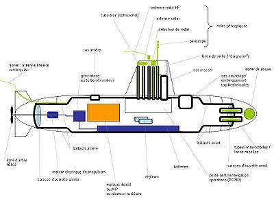 Schéma d'un sous-marin