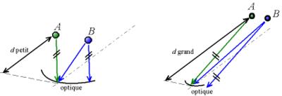 Lorsque la distance entre les objets observés et l'instrument d'optique est faible (figure de gauche), la direction des rayons n'est pas caractéristique de la direction de l'objet. Lorsque cette distance est grande (figure de droite), on peut sélectionner la direction observée en sélectionnant la direction des rayons