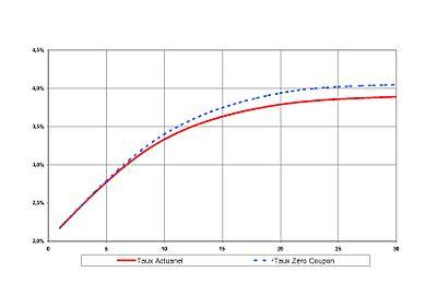 Courbe des taux actuariels des swaps en euros le 12 juillet 2005 et courbe des taux zéro-coupon qui en découle