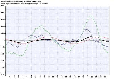 En noir: variation diurne de la pression atmosphérique mesurée en Allemagne en septembre 2004