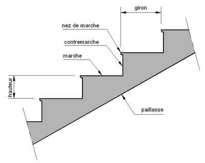 Escalier d finition et explications for Garde meuble en anglais