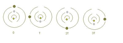 Illustration de la résonance Io-Europe-Ganymède:
