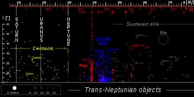Distribution des transneptuniens.
