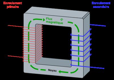 Transformateur monophas� id�al