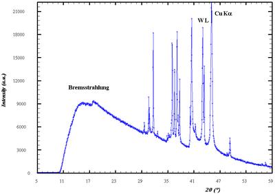 Spectre d'émission d'un tube à rayons X vieilli (cible de cuivre), mesuré par diffraction du rayonnement non monochromatisé et non filtré sur un monocristal de LiF.